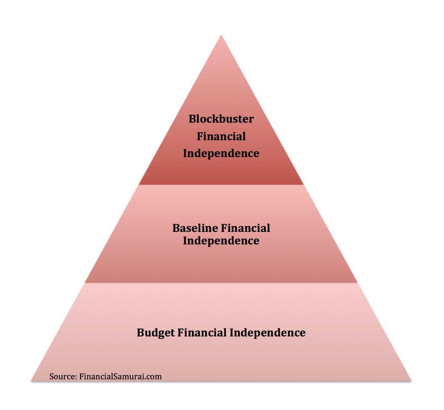 Les trois niveaux d'indépendance financière par les samouraïs financiers