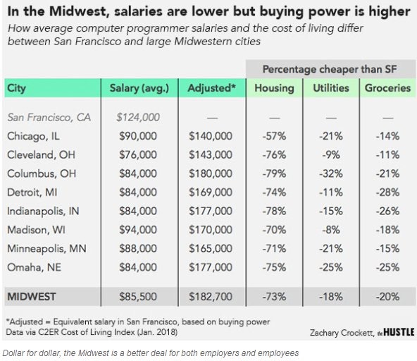 Midwest living geo-arbitrage