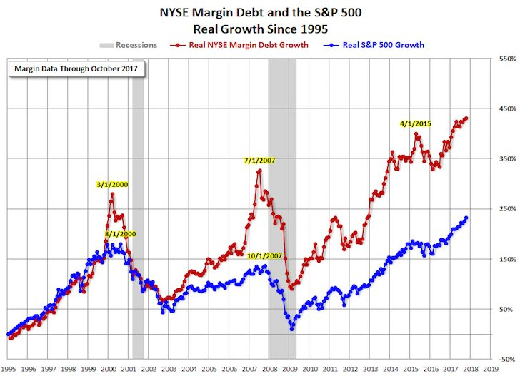 Historical chart of margin debt in the NYSE Stock Market