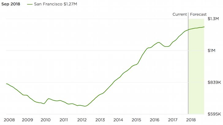 San Francisco historical home prices to 2018