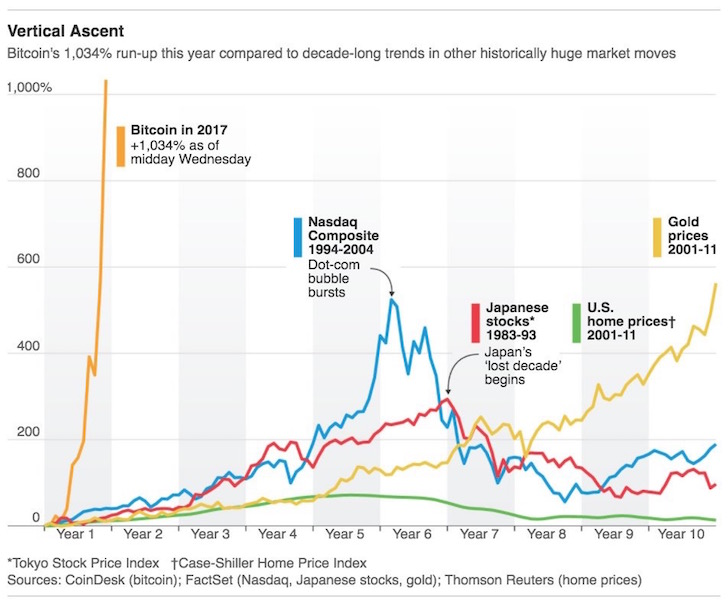 Bitcoin versus other asset classes performance
