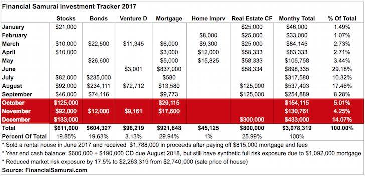 Financial Samurai Investment Tracker 2017