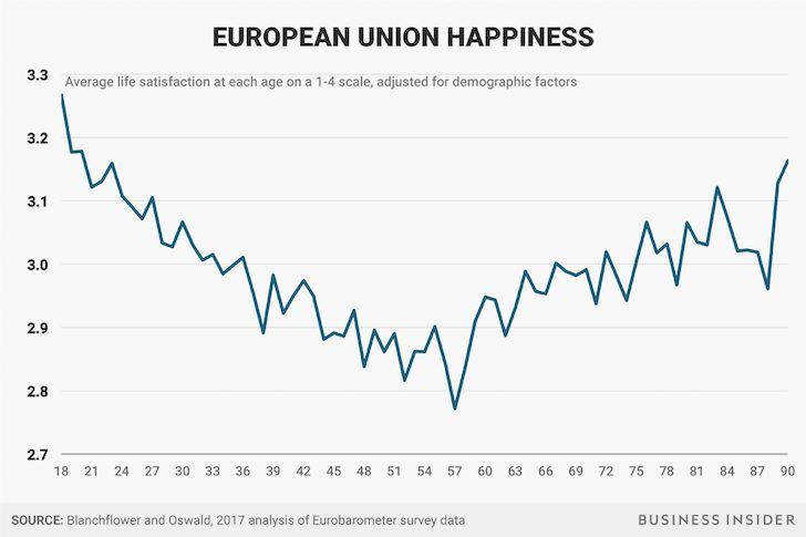 Happiness by age in European Union