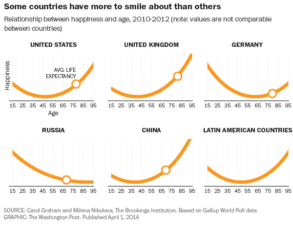Happiness by age in the United States, UK, Germany, Russia, China, and Latin American countries