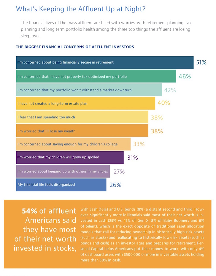 What the mass affluent worry about the most - The Biggest Financial Concerns Of Affluent Investors