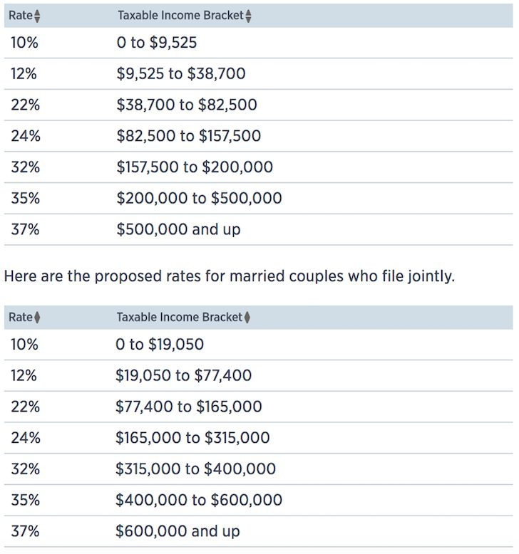 New income tax rates for 2018