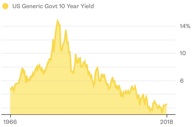 10 Year Bond Yield Historical Chart up to 2018