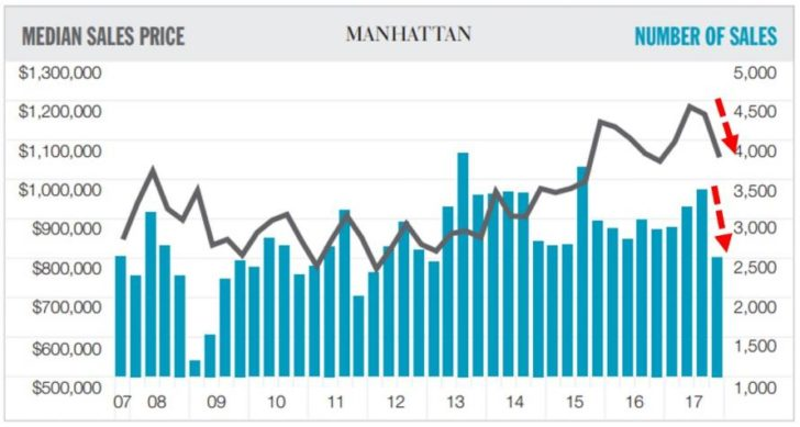NYC real estate market