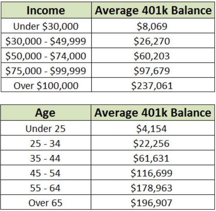 Average 401k balance by age Vanguard