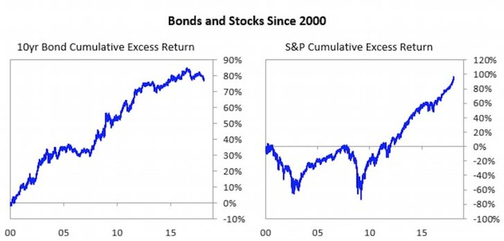 Bonds and Stocks Historical Performance Since 2000