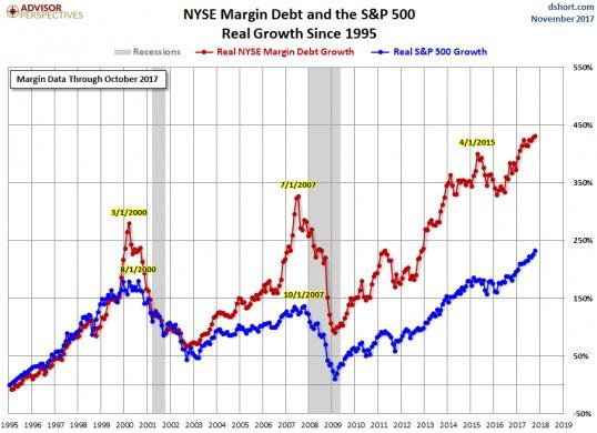 Margin Debt In The S&P 500