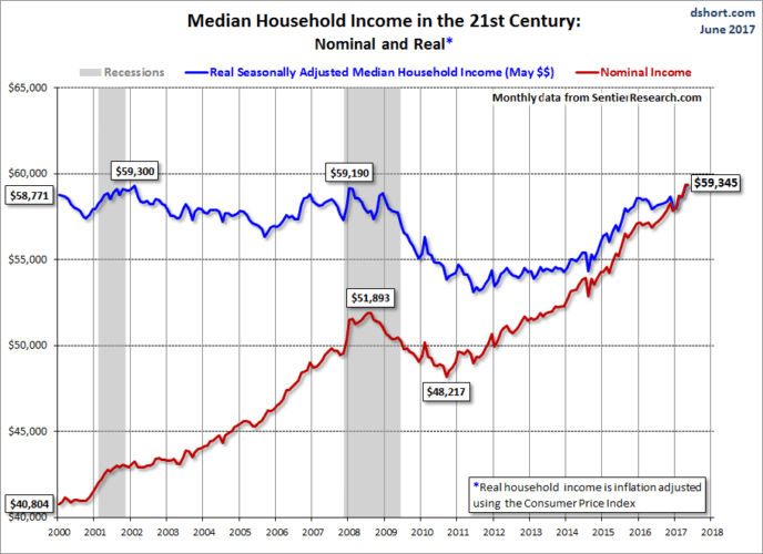 Median household income over time - no wealth outside their home