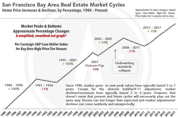 San Francisco real estate cycle
