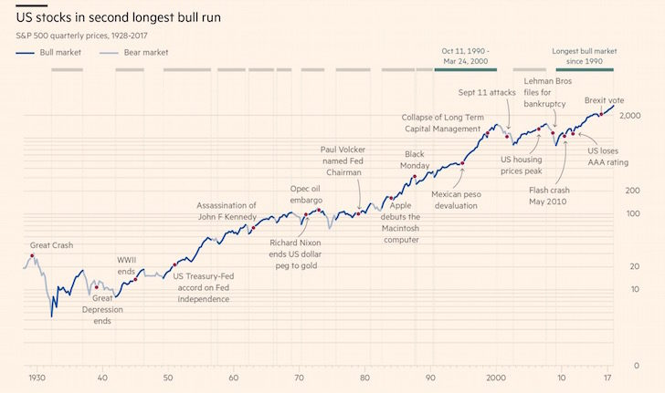 Stock market's history of bad things - 2018