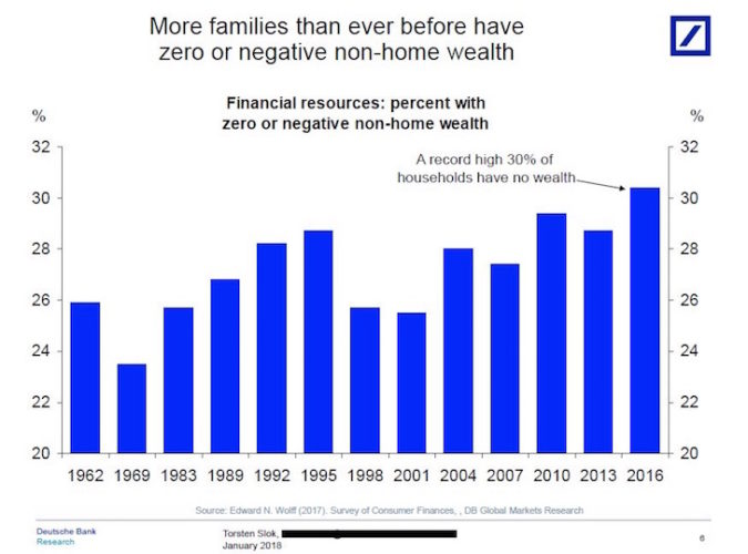 Percentage of Americans with zero wealth outside their primary residence