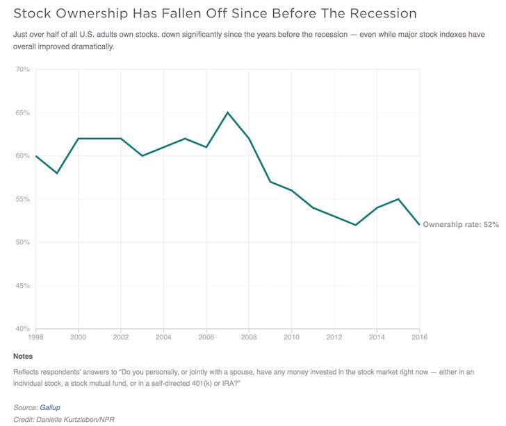 The percentage of Americans that own stock has steadily declined over time
