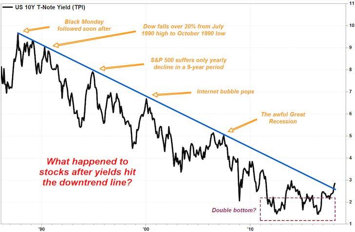 10-year treasury historical performance