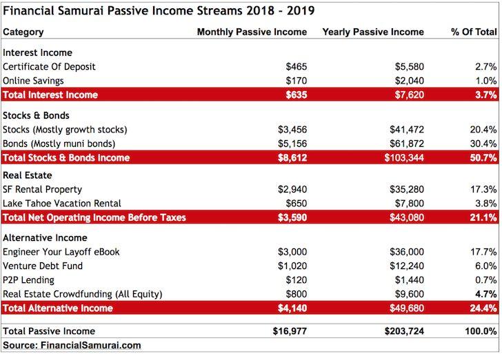 Financial Samurai Passive Income Report 2018