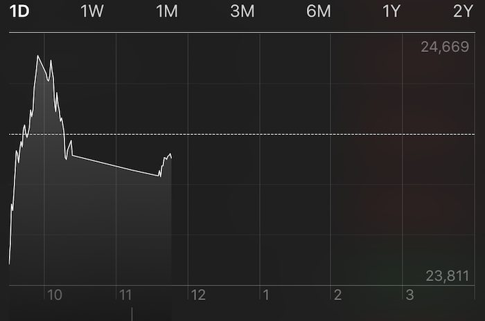 Dow Jones intraday chart during Feb 6, 2018 panic