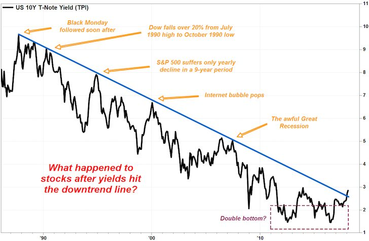 10 year bond yields breaking above long term average downtrend