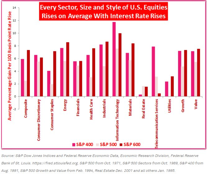 Different styles, size, sectors performance in a rising interest rate environment