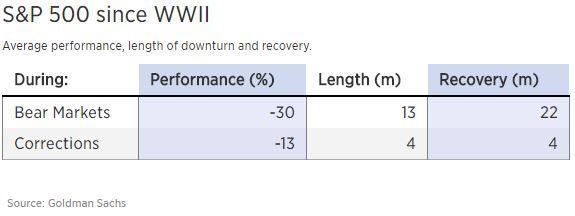 Historical stock correction averages