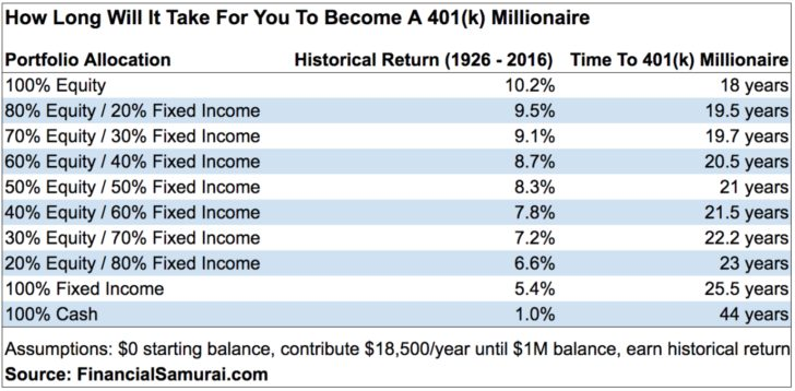 How long it will take you to become a 401k millionaire - financial security