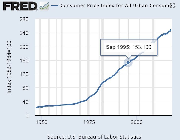 CPI increase - makes living a middle class lifestyle more difficult.