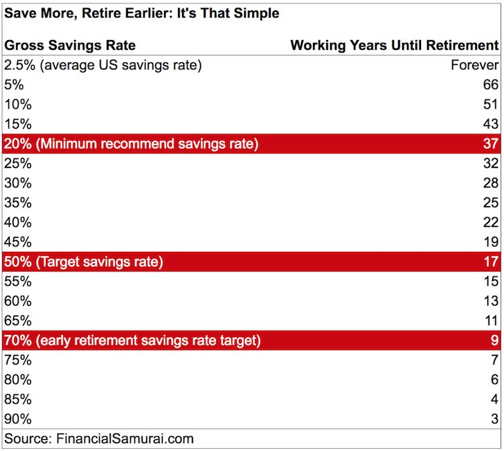 How Much To Save To Retire Early
