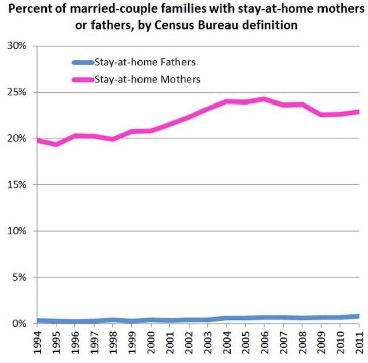 Percentage of stay at home moms and stay at home dads and moms - Taking A Vacation From Parenthood By Going Back To Work
