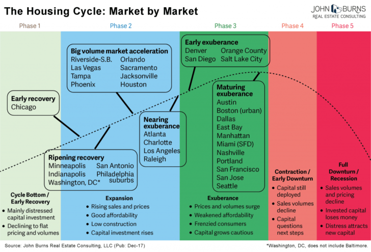 Where we are in the housing cycle