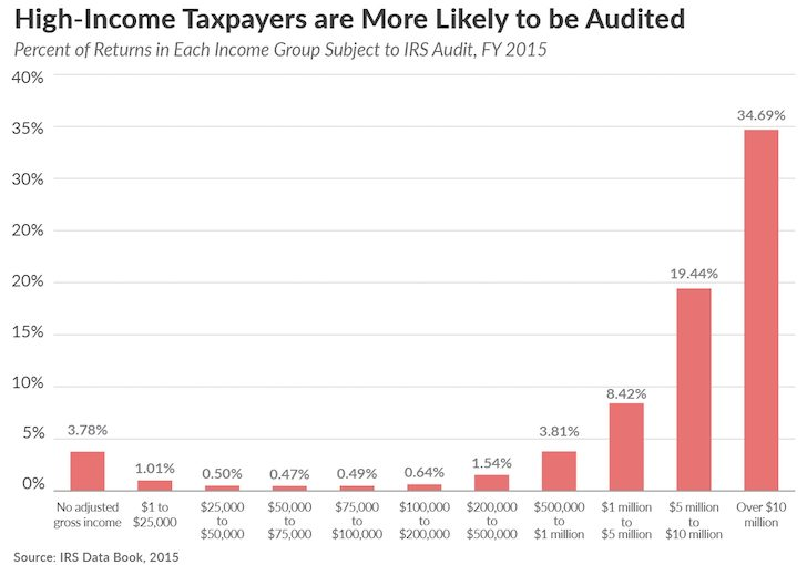 Audit Rates By Income, IRS
