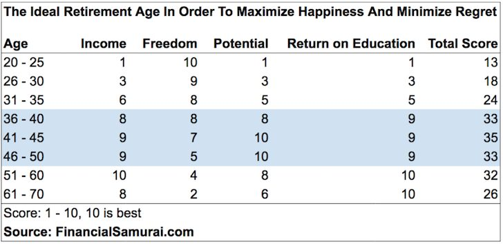 The ideal retirement age to minimize regret and maximize happiness