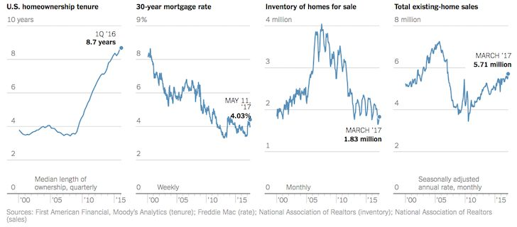 Median homeownership duration