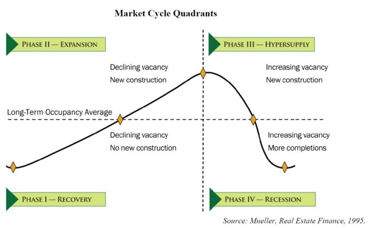 Real estate market cycles