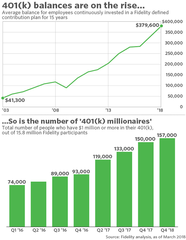 How many 401k millionaires are there today?
