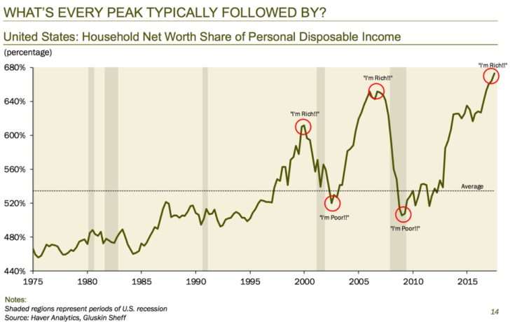 How To Make Lots Of Money During The Next Downturn