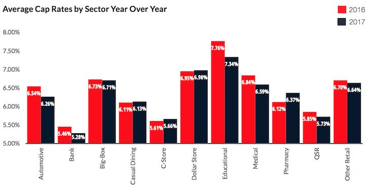 Average cap rates by sector