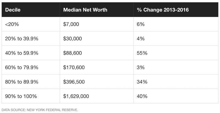 Median net worth in America - The Average Net Worth For A 35 Year Old In America