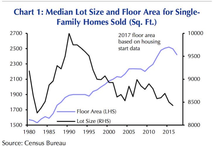 Median size of a new home - a bigger house is more desirable