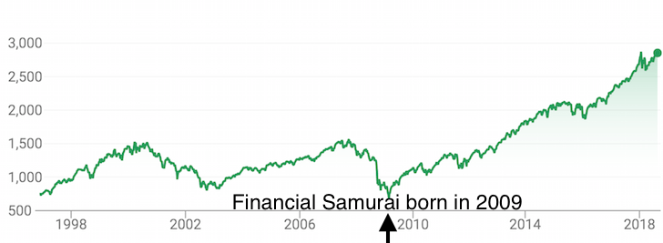 When was Financial Samurai started: July 2009