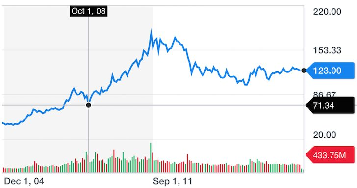 GLD Gold Historical Chart - how to make money during the next downturn