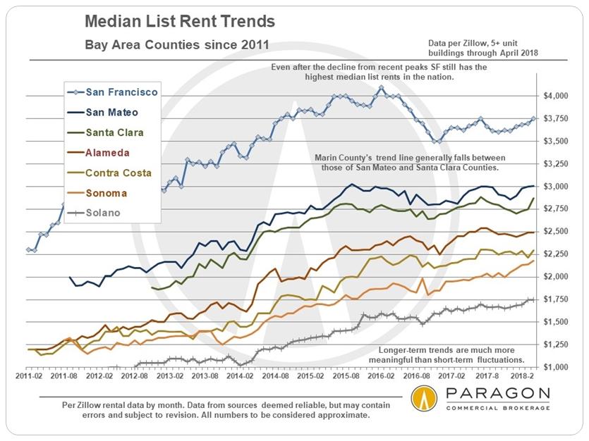 SF Bay Area Rents