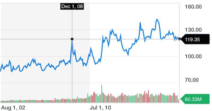 LTL 20+ US Treasury Long Bond Historical Chart