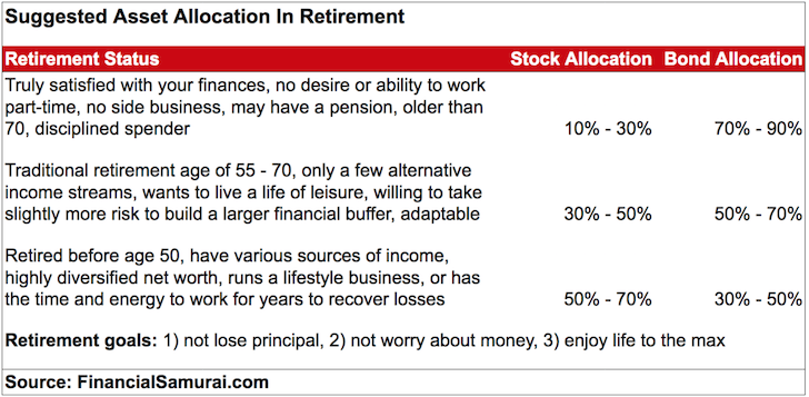 Suggested Asset Allocation Of Stocks And Bonds In Retirement