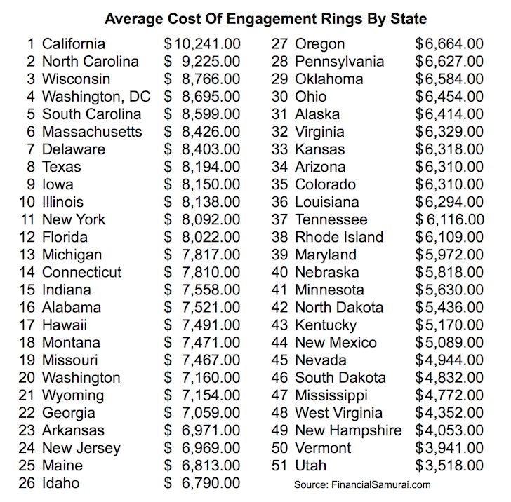 The Average Cost Of An Engagement Ring by State