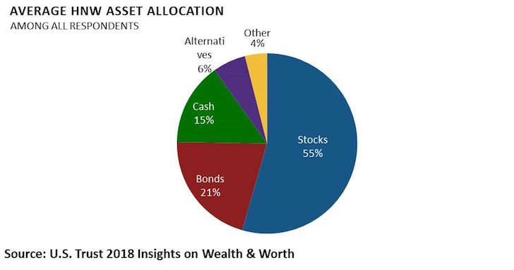 Average high net worth asset allocation
