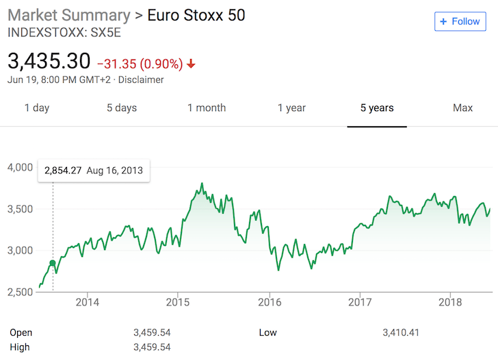 Euro Stoxx 50 Index
