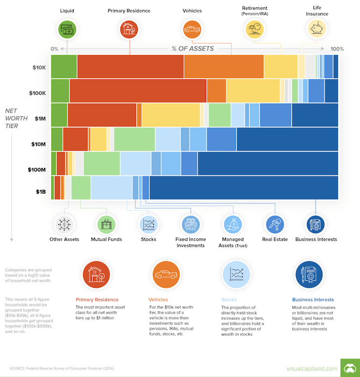 Net worth composition by levels of wealth
