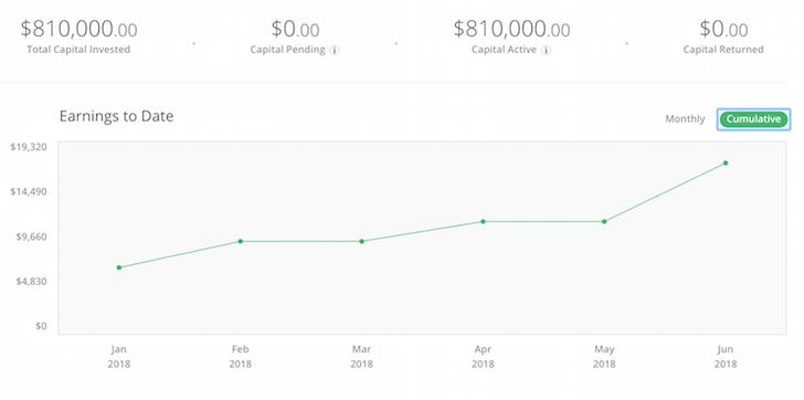 RealtyShares Cumulative Returns 1H2018